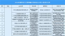 2018年制造业与互联网融合发展试点示范项目名单:共125个项目(附完整名单)