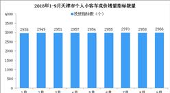 2018年1-9月天津市小汽车车牌竞价情况统计分析(附图表)