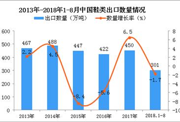 2018年1-8月中国鞋类出口量为301万吨 同比下降1.7%
