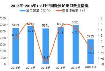 2018年1-8月中国微波炉出口量同比下降2.6%(附图)