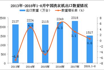2018年1-8月中国洗衣机出口量为1517万台 同比增长0.6%