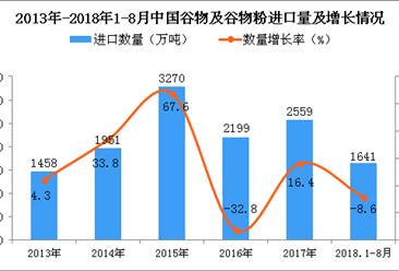 2018年1-8月中国谷物及谷物粉进口量为1641万吨 同比下降8.6%