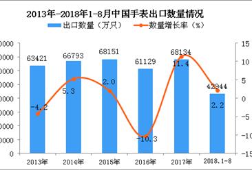 2018年1-8月中国手表出口量为42944万只 同比增长2.2%