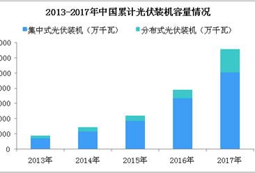 2018年中国光伏产业市场分析及预测:下半年光伏需求将大幅下降(图)