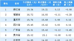 2018年9月27日全国各省市生猪价格排行榜:浙江生猪价格最高(附排名)