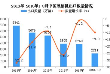 2018年1-8月中国照相机出口量为2214万架 同比下降9.9%
