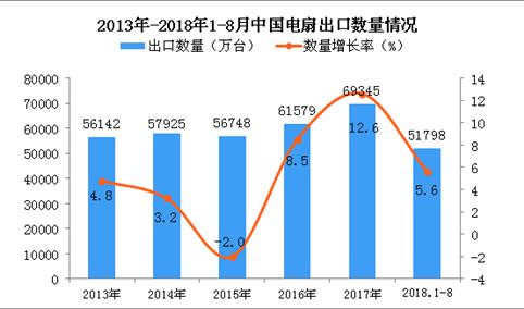 2018年1-8月中国电扇出口量为51798万台 同比增长5.6%