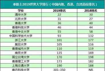 泰晤士2019年世界大学排行榜(中国高校榜):清华超越北大位居亚洲第一