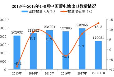 2018年1-8月中国蓄电池出口量同比增长13.3%