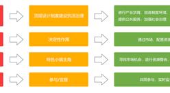特色小镇已发布两批 商业模式有哪些?特色小镇商业模式分析(附图表)