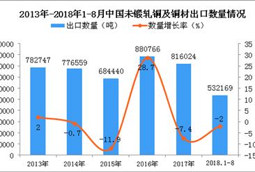 2018年1-8月中国未锻轧铜及铜材出口量同比下降2%