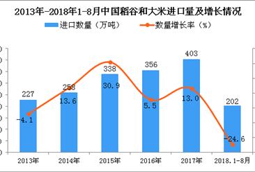 2018年1-8月中国稻谷和大米进口量为202万吨 同比下降24.6%