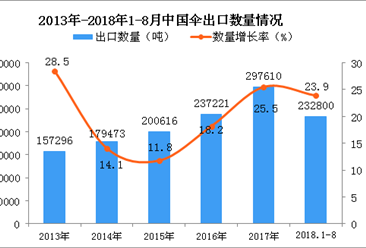 2018年1-8月中国材料技术出口量为23.28万吨 同比增长23.9%
