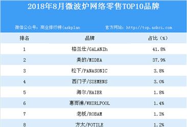 2018年8月微波炉网络零售TOP10品牌排行榜