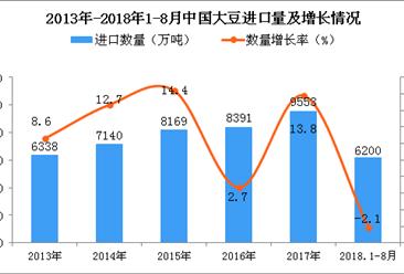 2018年1-8月中国大豆进口量为6200万吨 同比下降2.1%