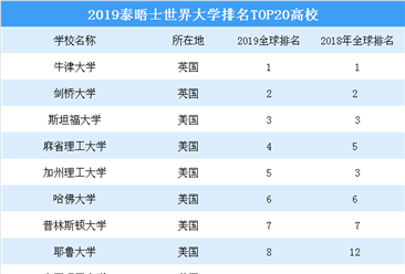 2019年世界大学排名出炉:牛津大学连续三年居首  剑桥/斯坦福分列二三(TOP20)