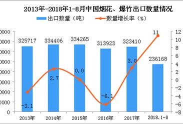 2018年1-8月中国烟花、爆竹出口量同比增长11%(附图)