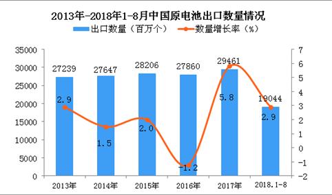 2018年1-8月中国原电池出口量为19044百万个 同比增长2.9%