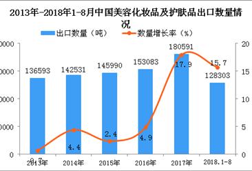 2018年1-8月中国美容化妆品及护肤品出口量同比增长15.7%