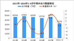 2018年1-8月中国伞出口量同比增长0.5%(附图)