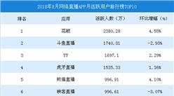 2018年8月中国网络直播APP月活跃用户数排行榜TOP10