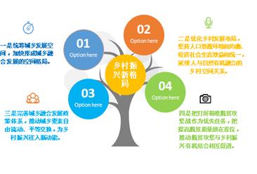 乡村振兴战略规划(2018—2022年)提出构建乡村振兴新格局