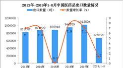 2018年1-8月中国医药品出口量为66.57万吨 同比增长1.2%