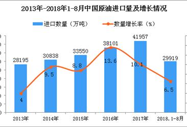 2018年1-8月中国原油进口量为29919万吨 同比增长6.5%(附图)
