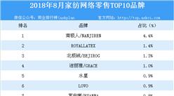 2018年8月家紡網絡零售TOP10品牌排行榜