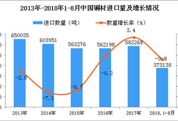 2018年1-8月中国铜材进口量为37.31万吨 同比下降0.8%