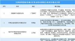 2018田园综合体发展模式分析及全国重点项目模式借鉴(附图表)