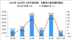 2018年1-8月中國豆餅、豆粕進口量為1.17萬噸 同比下降77.5%