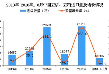 2018年1-8月中国豆饼、豆粕进口量为1.17万吨 同比下降77.5%