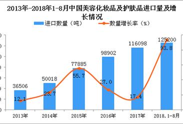 2018年1-8月中国美容化妆品及护肤品进口量为12.52万吨 同比增长93.8%(附图)