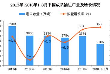 2018年1-8月中国成品油进口量为2185万吨 同比增长8.7%