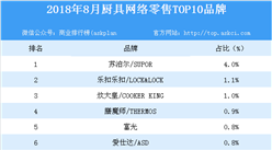 2018年8月廚具網絡零售TOP10品牌排行榜