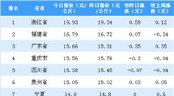 2018年9月28日全国各省市生猪价格排行榜:浙江生猪价格最高(附排名)