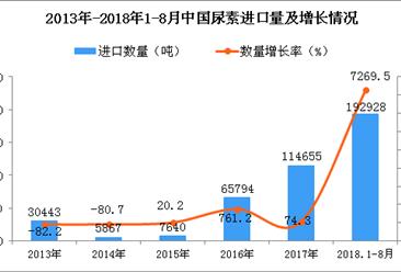 2018年1-8月中国尿素进口量为19.29万吨 同比增长7269.5%