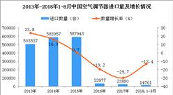 2018年1-8月中国空调进口量及金额增长情况分析(附图表)