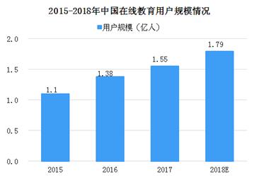 2018中国在线教育市场规模超3000亿 未来新技术应用势在必行(图)