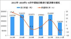 2018年1-8月中国钛白粉进口量分析:同比下降10.3%