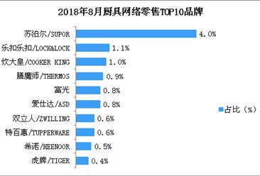 2018年8月厨具网络零售情况分析:苏泊尔品牌厨具市场占有率第一(附图表)
