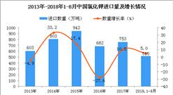 2018年1-8月中国氯化钾进口量为515万吨 同比增长5%