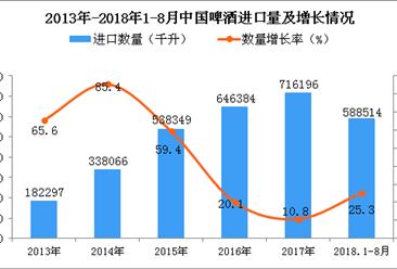 2018年1-8月中国啤酒进口量及金额增长情况分析(附图)