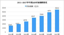 2018年中国LED市场规模分析及预测:未来市场前景可期