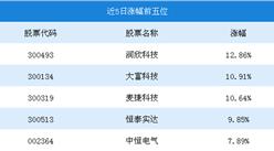2018年9月5G行情周报:润欣科技涨幅为12.86%(9.25-9.28)