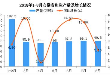 2018年1-8月安徽省焦炭产量为759.3万吨 同比增长9.2%