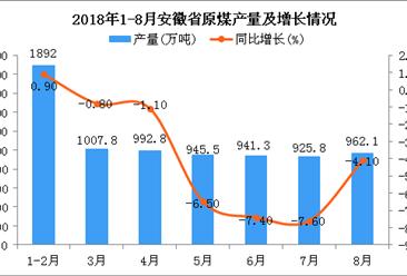 2018年1-8月安徽省原煤產量為7667.3萬噸 同比下降3.1%