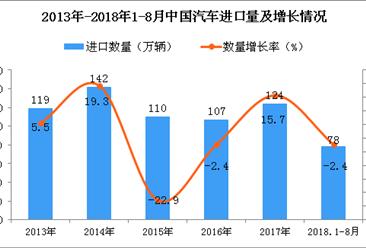 2018年1-8月中国汽车进口量为78万辆 同比下降2.4%(附图)