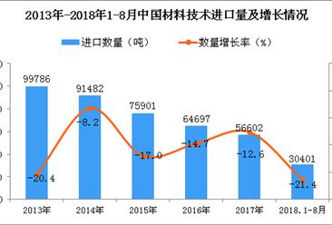 2018年1-8月中国材料技术进口量为3.04万吨 同比下降21.4%